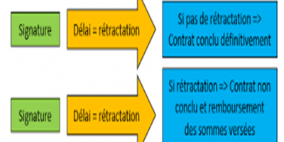 RETRACTATION REDIM